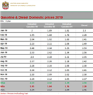 Gasoline & Diesel Domestic prices 2019